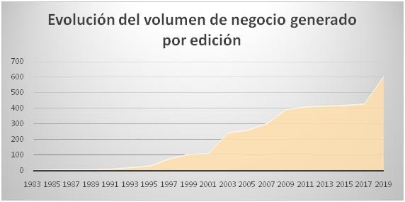 Expoliva multiplica por 90 su efecto económico en la olivicultura en tan sólo 36 años